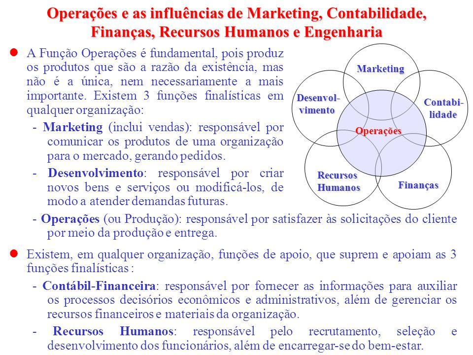 Operações e as influências de Marketing, Contabilidade, Finanças, Recursos Humanos e Engenharia