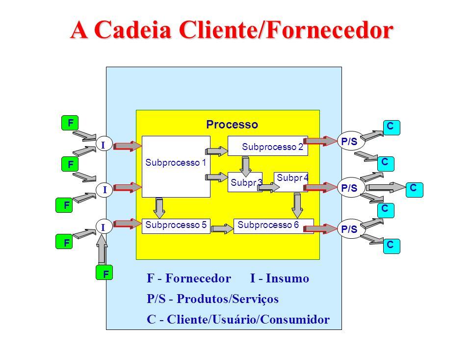 A Cadeia Cliente/Fornecedor