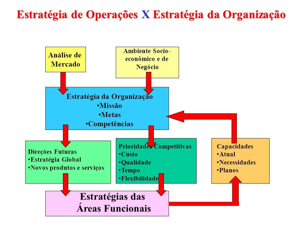 Estratégia de Operações X Estratégia da Organização