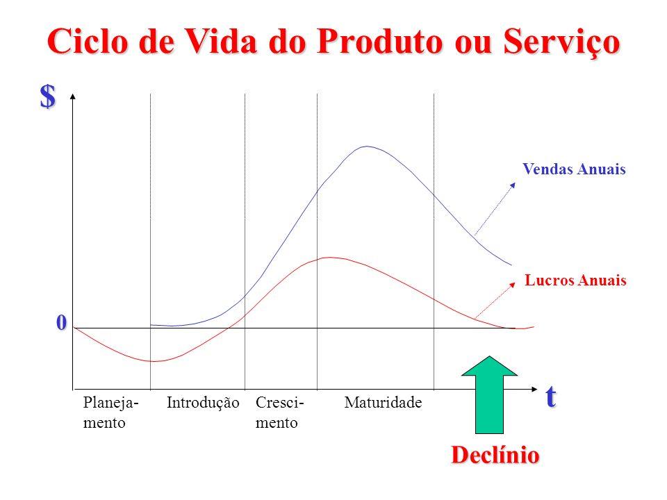 Ciclo de Vida do Produto ou Serviço