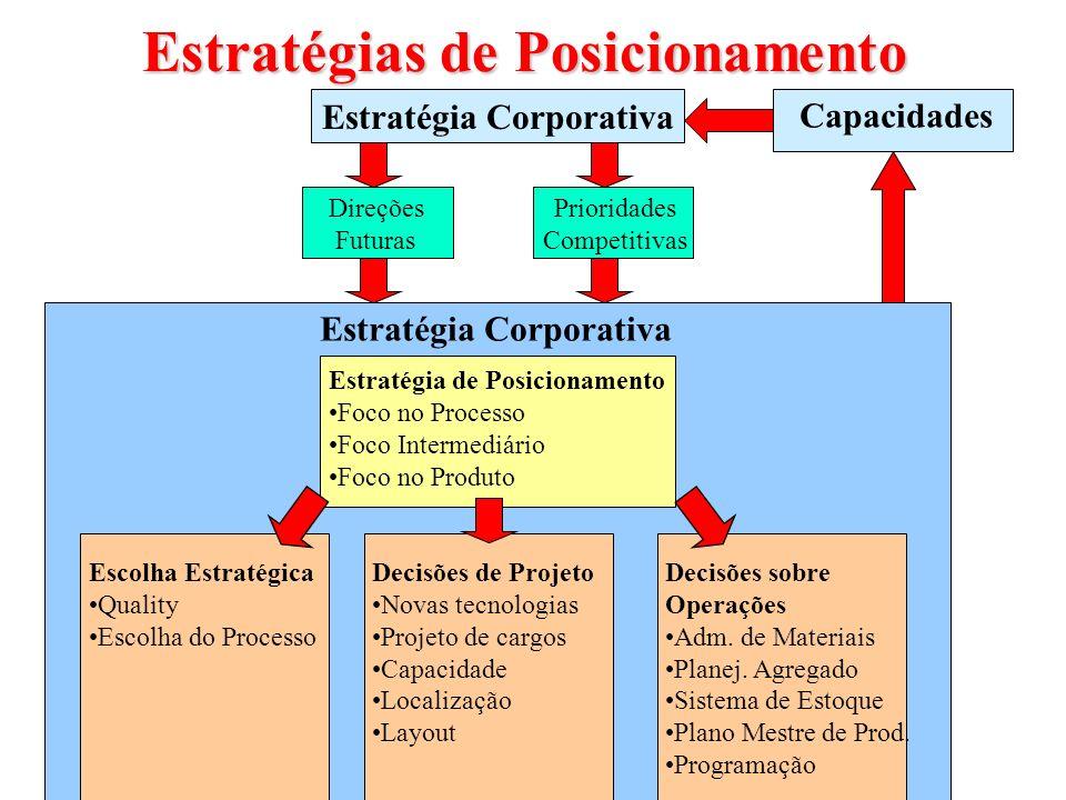Estratégias de Posicionamento Estratégia Corporativa