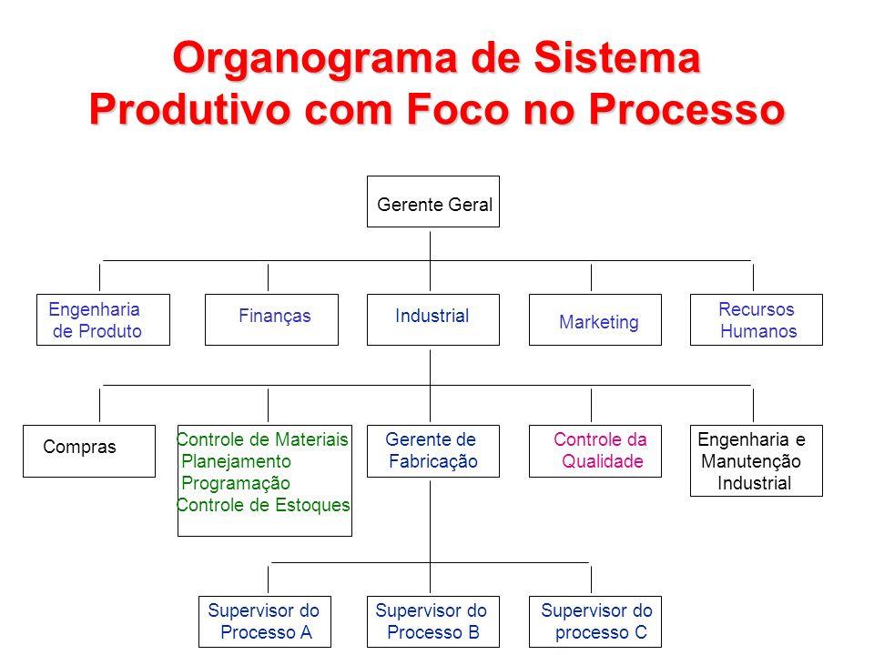 Organograma de Sistema Produtivo com Foco no Processo
