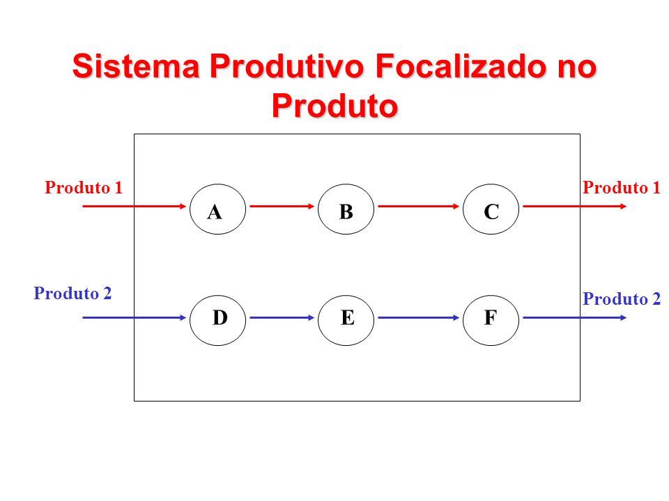 Sistema Produtivo Focalizado no Produto