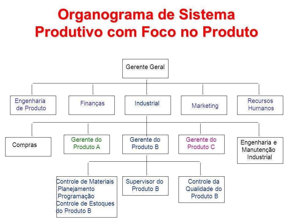 Organograma de Sistema Produtivo com Foco no Produto