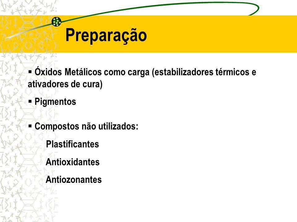 Preparação Óxidos Metálicos como carga (estabilizadores térmicos e ativadores de cura) Pigmentos. Compostos não utilizados: