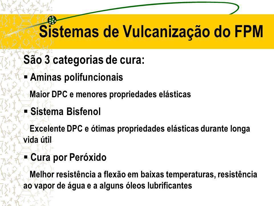 Sistemas de Vulcanização do FPM