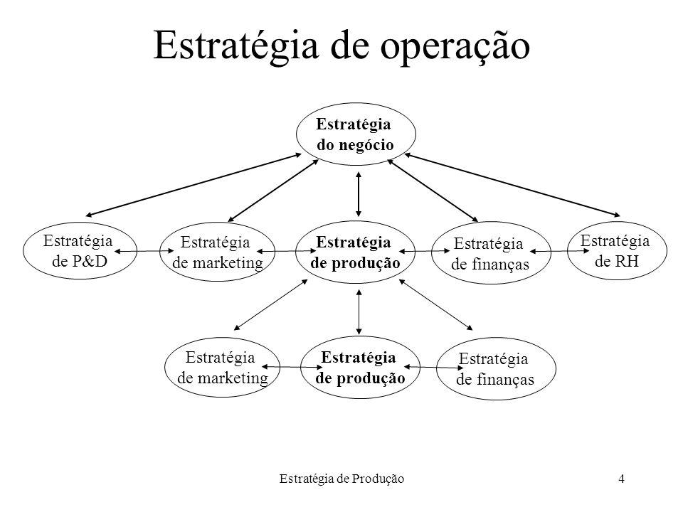 Estratégia de operação