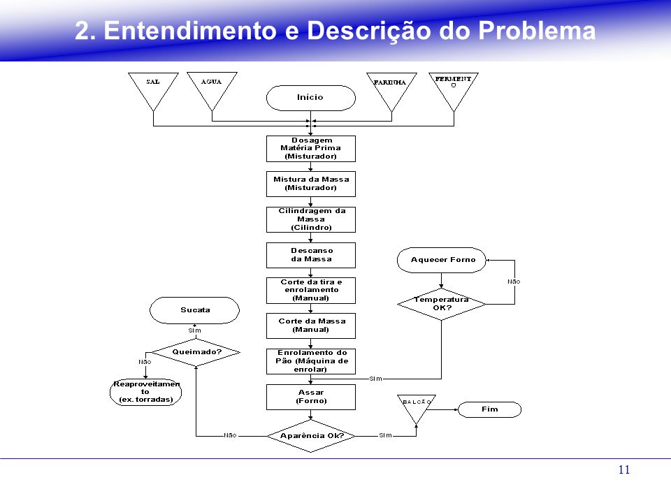 2. Entendimento e Descrição do Problema