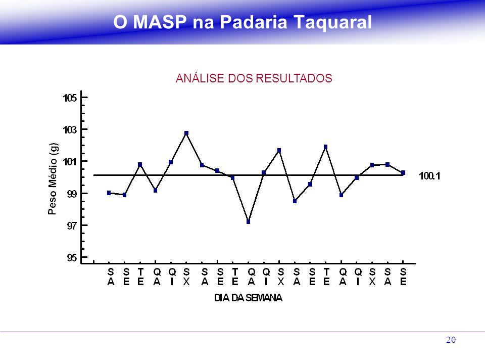 O MASP na Padaria Taquaral