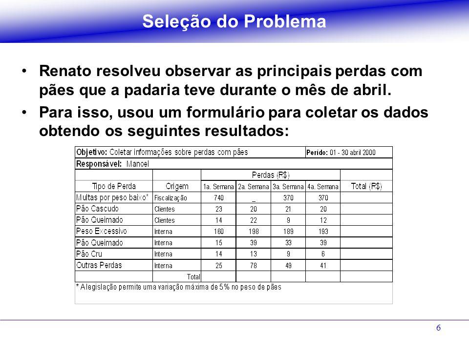 Seleção do Problema Renato resolveu observar as principais perdas com pães que a padaria teve durante o mês de abril.