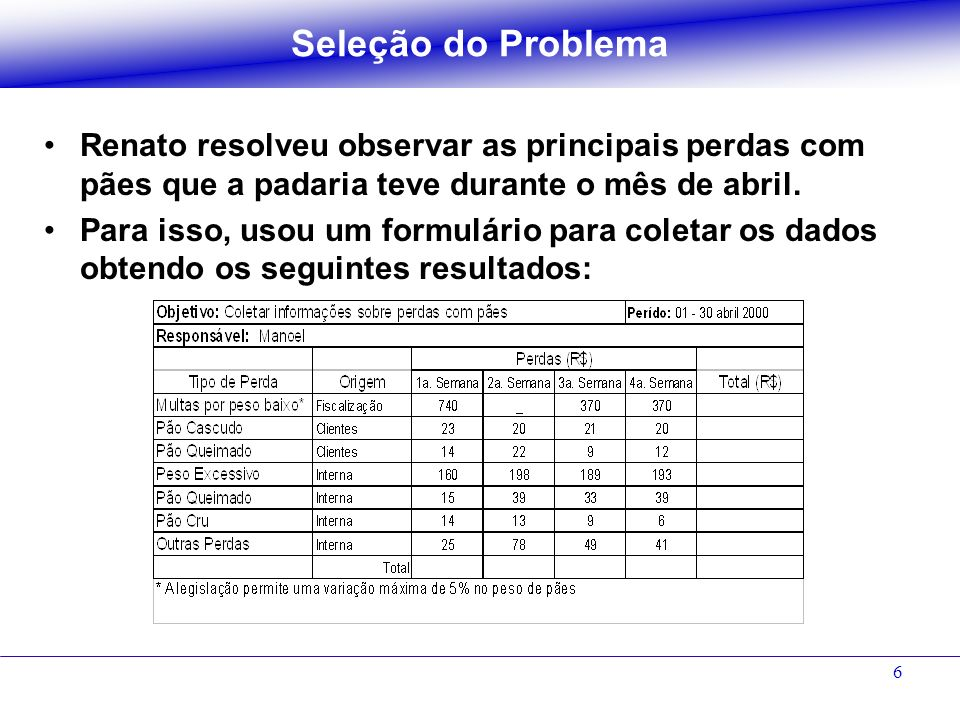 Seleção do ProblemaRenato resolveu observar as principais perdas com pães que a padaria teve durante o mês de abril.