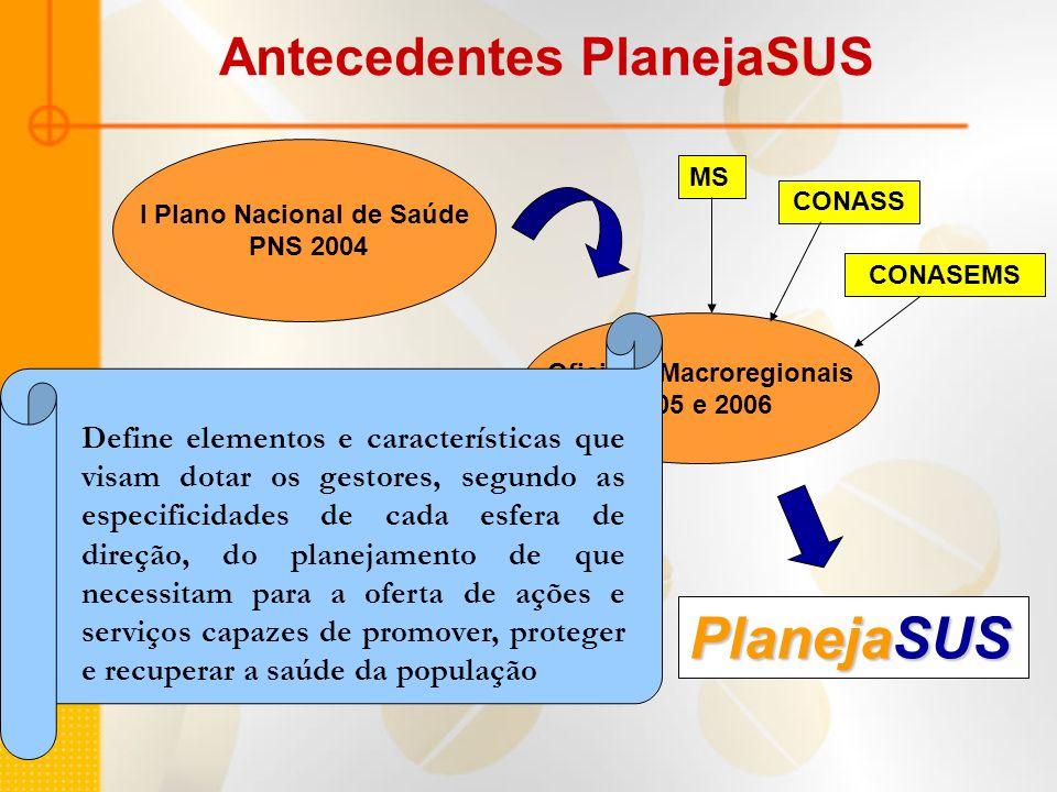 PlanejaSUS Antecedentes PlanejaSUS