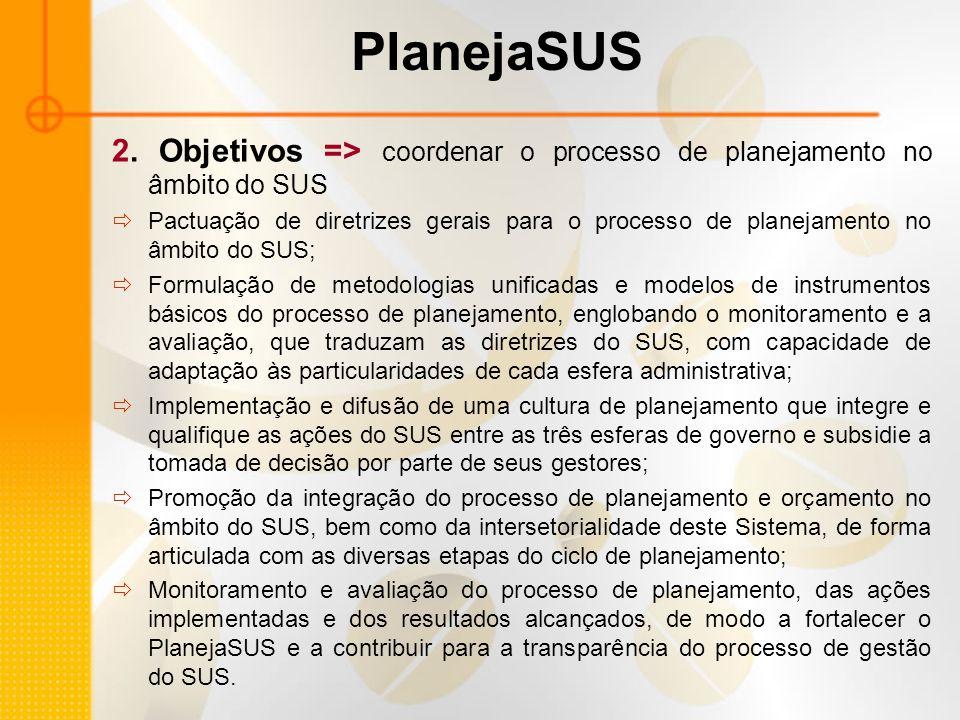 PlanejaSUS 2. Objetivos => coordenar o processo de planejamento no âmbito do SUS.