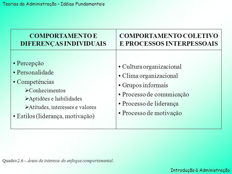 COMPORTAMENTO E DIFERENÇAS INDIVIDUAIS
