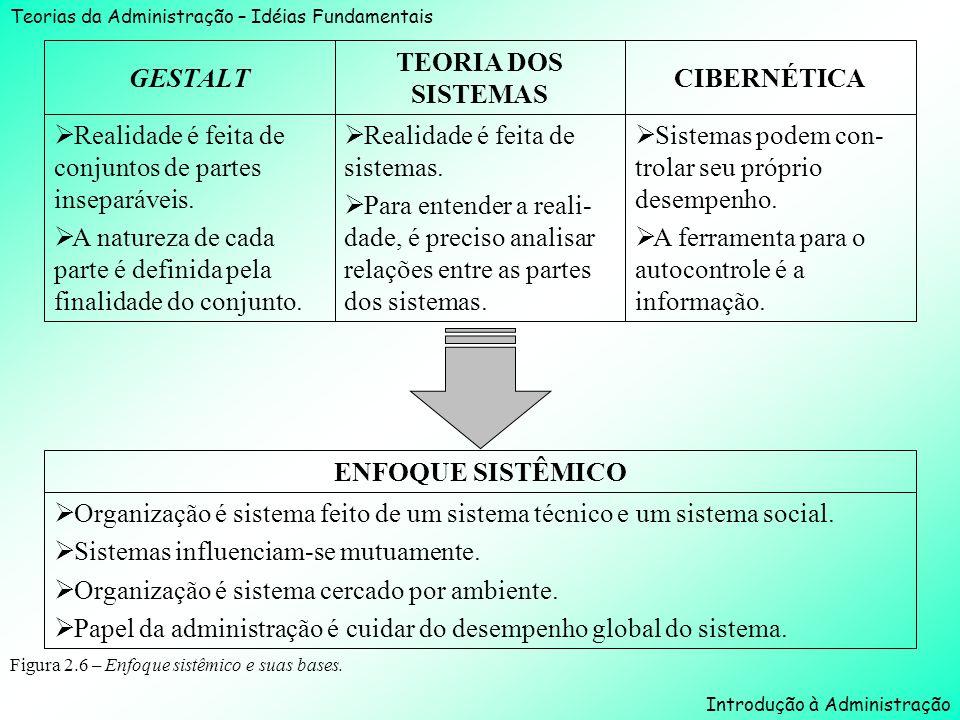 GESTALT TEORIA DOS SISTEMAS CIBERNÉTICA ENFOQUE SISTÊMICO