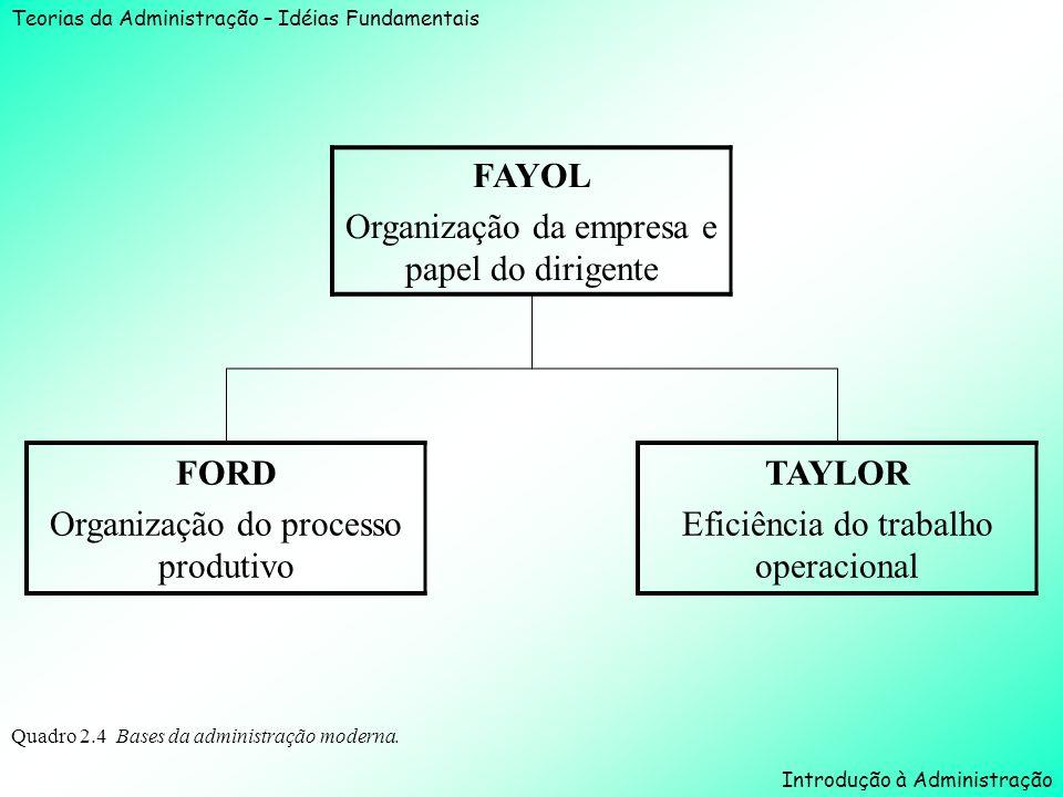 Organização da empresa e papel do dirigente