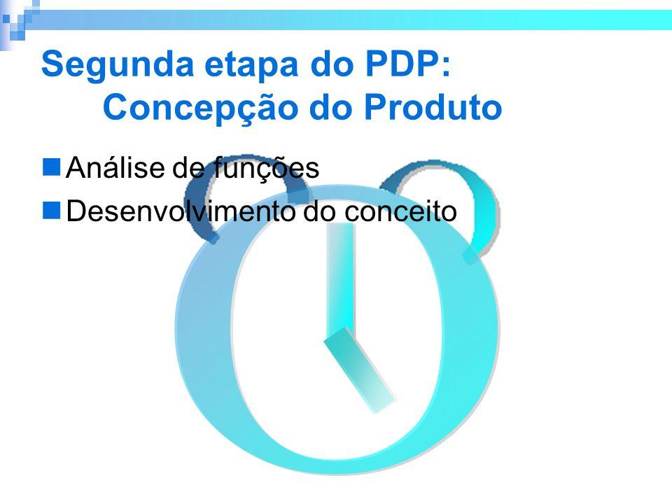 Segunda etapa do PDP: Concepção do Produto
