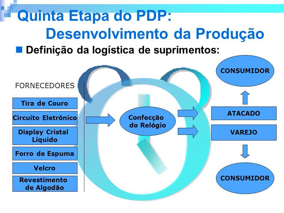 Quinta Etapa do PDP: Desenvolvimento da Produção