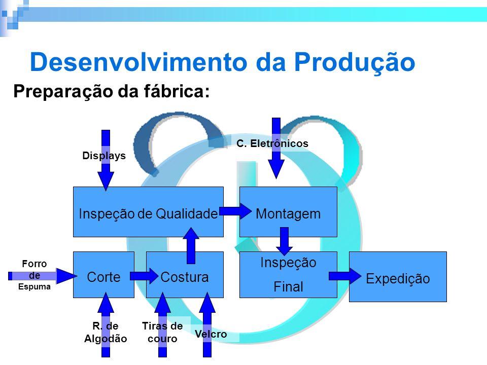 Desenvolvimento da Produção