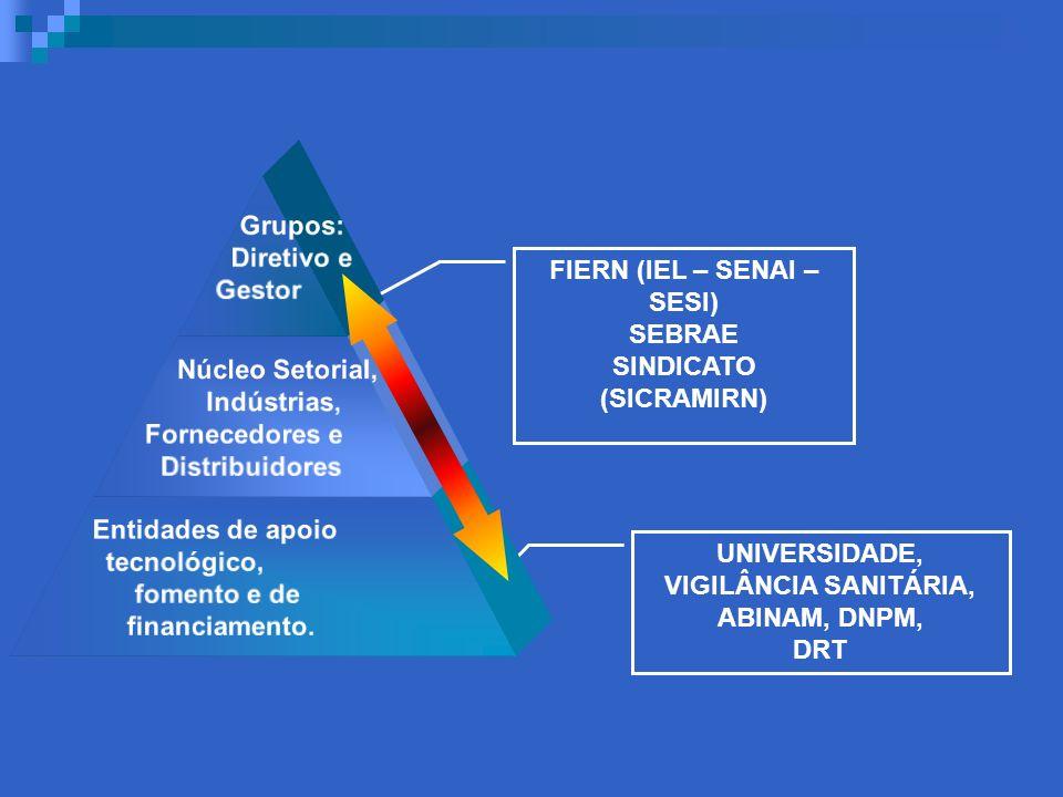FIERN (IEL – SENAI – SESI) SINDICATO (SICRAMIRN)