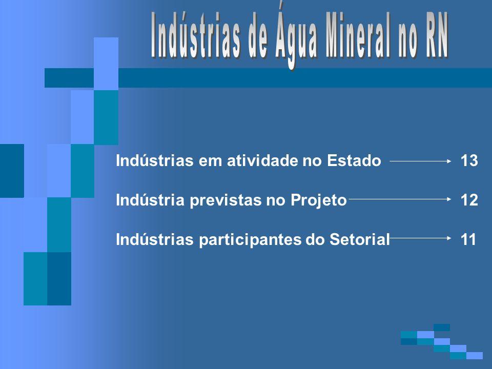 Indústrias de Água Mineral no RN