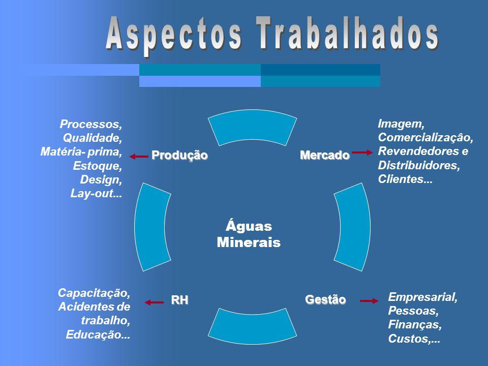Aspectos Trabalhados Águas Minerais Processos, Imagem, Qualidade,