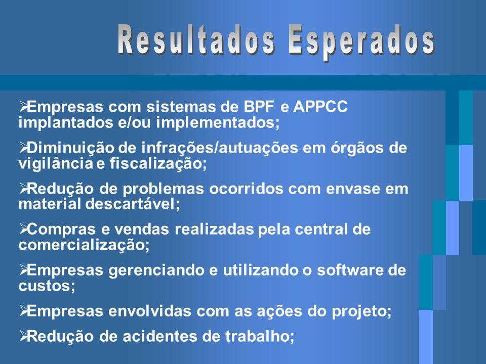 Resultados Esperados Empresas com sistemas de BPF e APPCC implantados e/ou implementados;