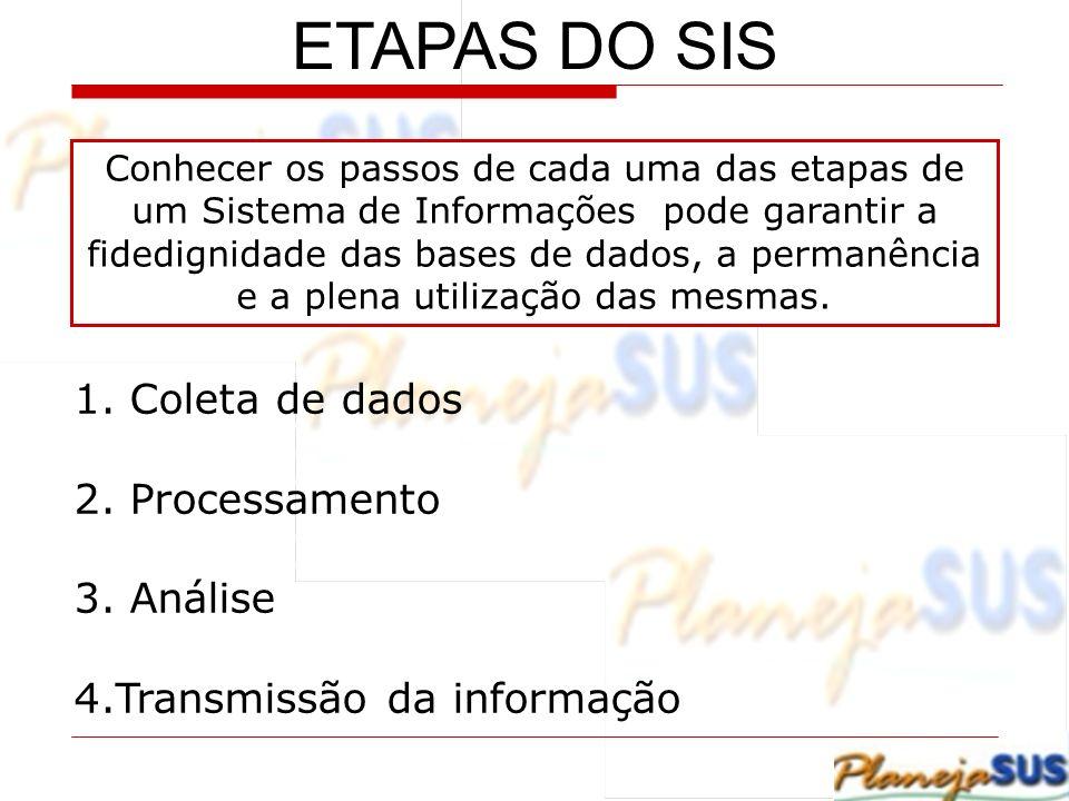 ETAPAS DO SIS Coleta de dados Processamento Análise