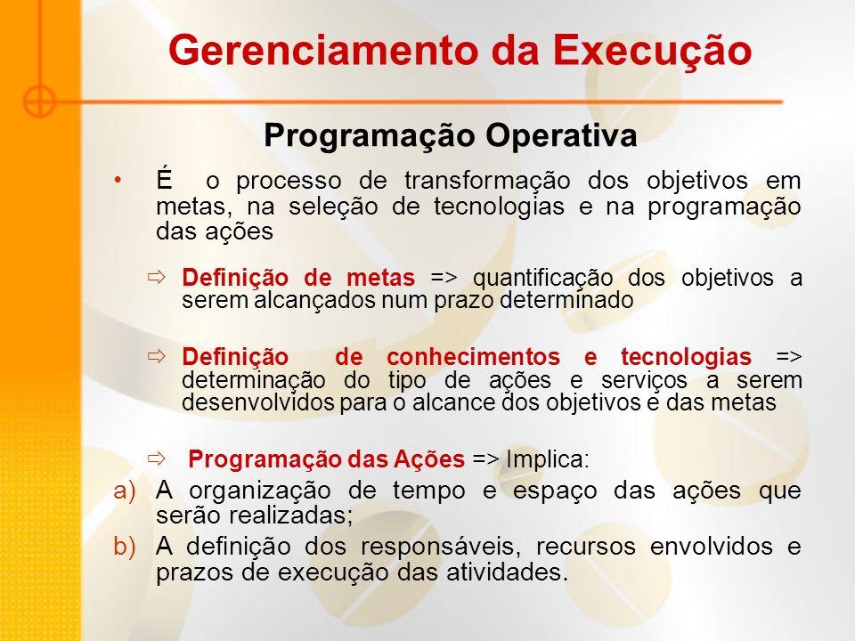 Programação Operativa