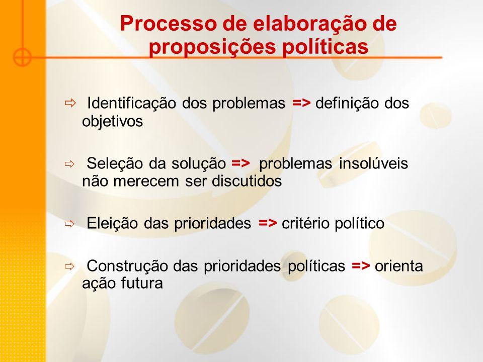 Processo de elaboração de proposições políticas