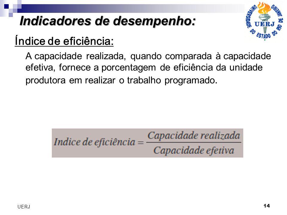 Indicadores de desempenho: