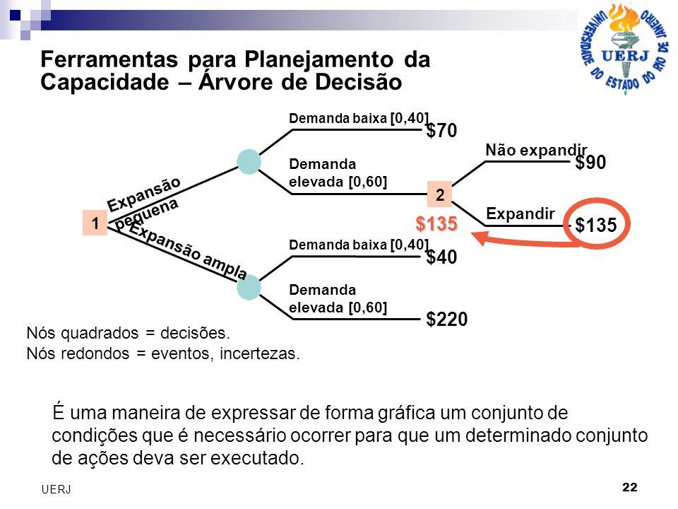 Ferramentas para Planejamento da Capacidade – Árvore de Decisão