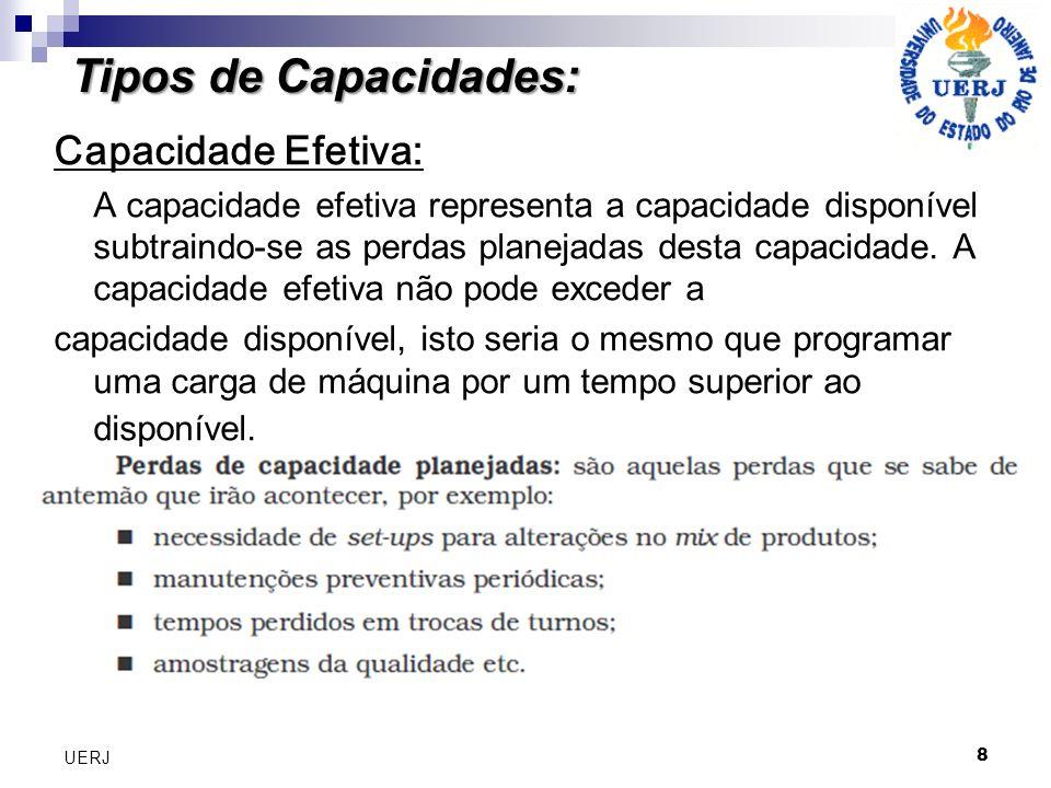 Tipos de Capacidades: Capacidade Efetiva: