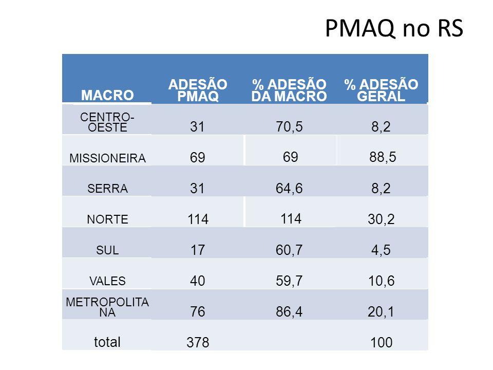 PMAQ no RS MACRO ADESÃO PMAQ % ADESÃO DA MACRO 31 70,5 69 88,5 64,6