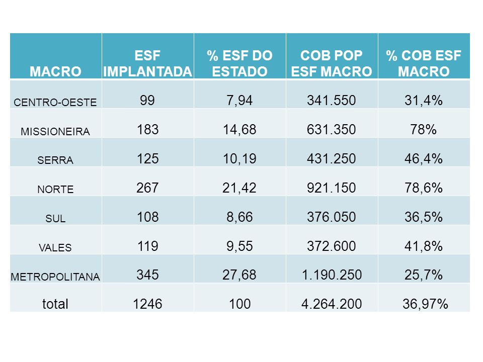 MACRO ESF IMPLANTADA % ESF DO ESTADO COB POP ESF MACRO % COB ESF MACRO