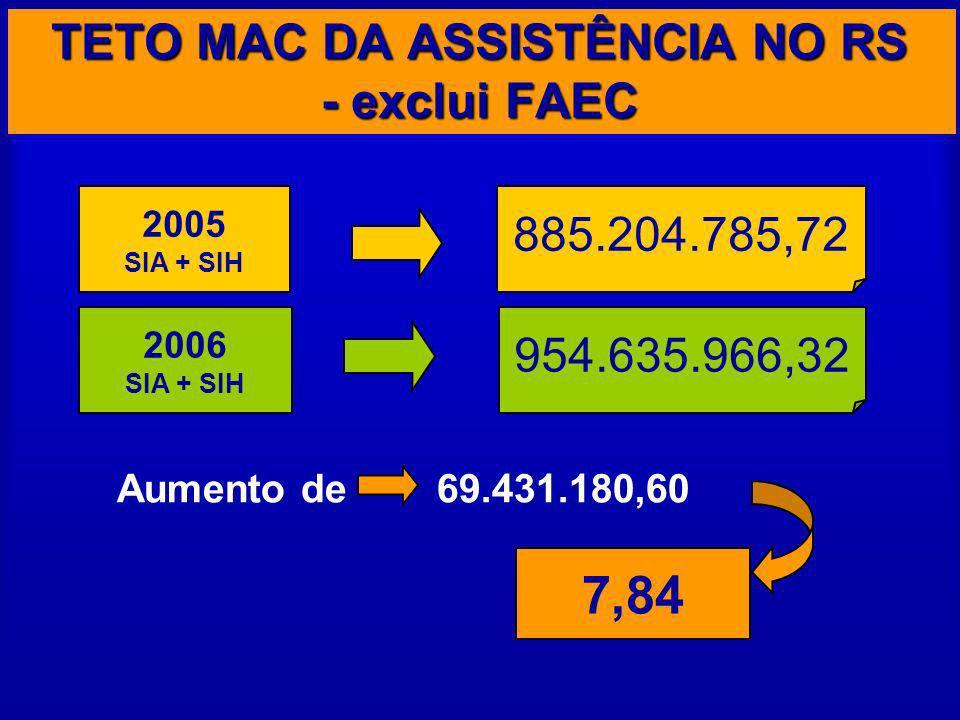 TETO MAC DA ASSISTÊNCIA NO RS - exclui FAEC