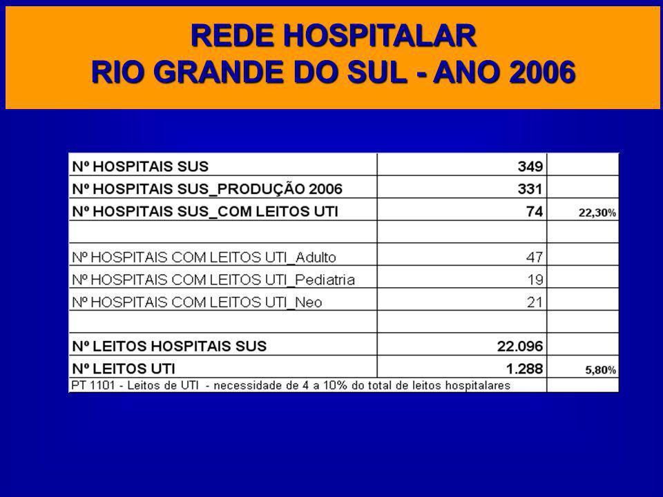 REDE HOSPITALAR RIO GRANDE DO SUL - ANO 2006