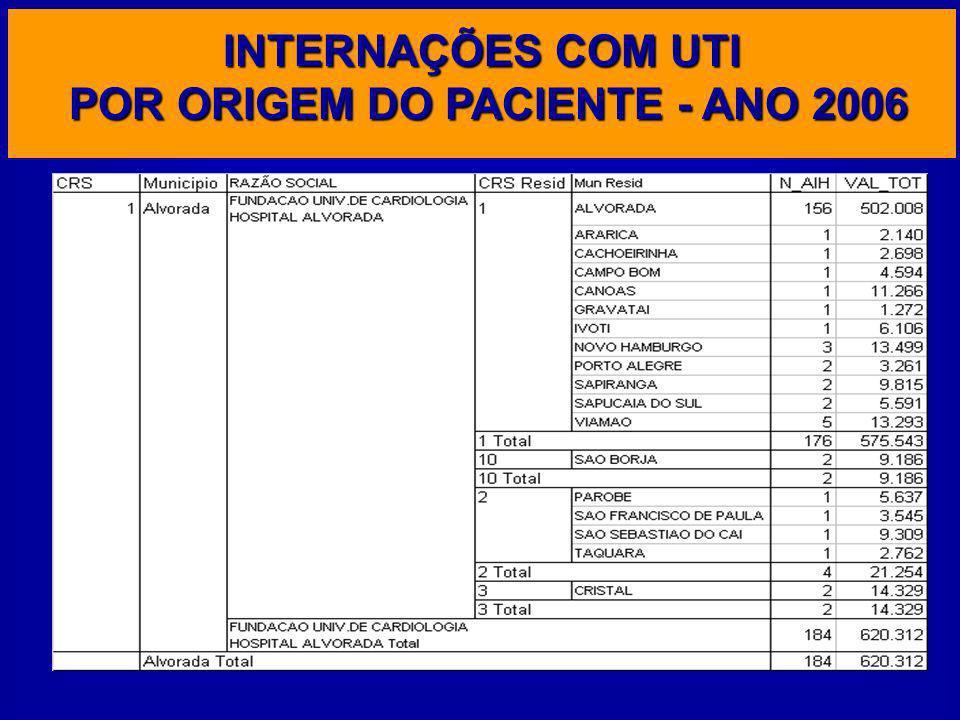 INTERNAÇÕES COM UTI POR ORIGEM DO PACIENTE - ANO 2006