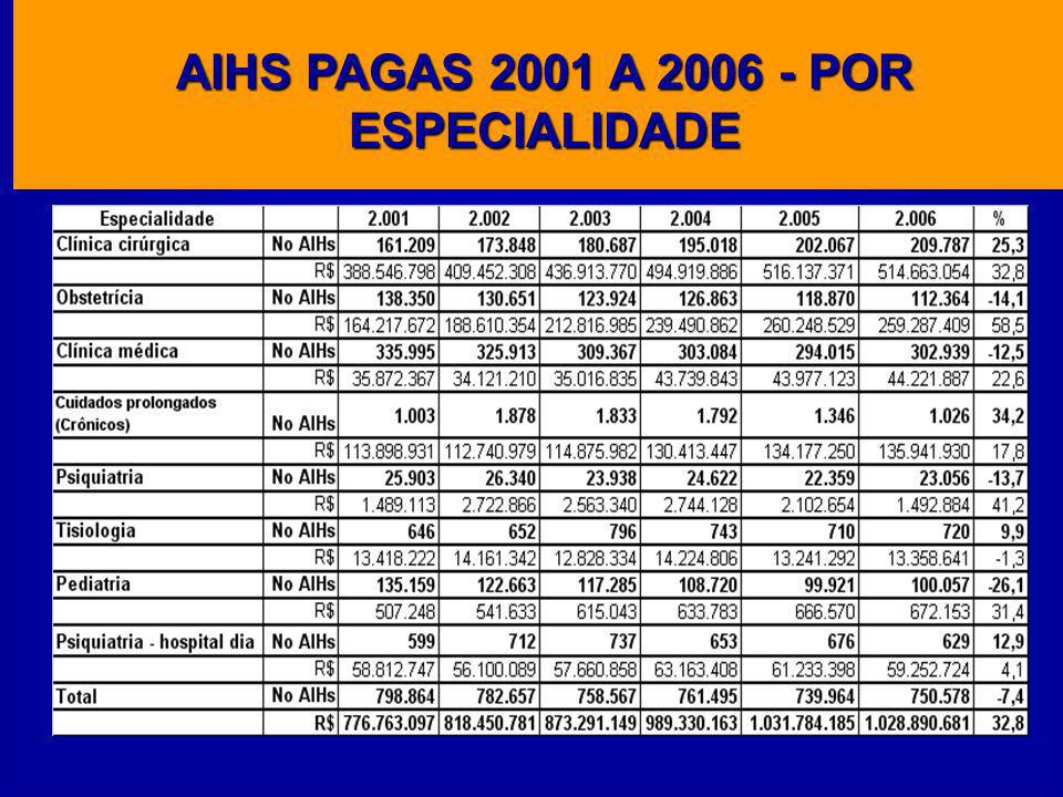 AIHS PAGAS 2001 A 2006 - POR ESPECIALIDADE