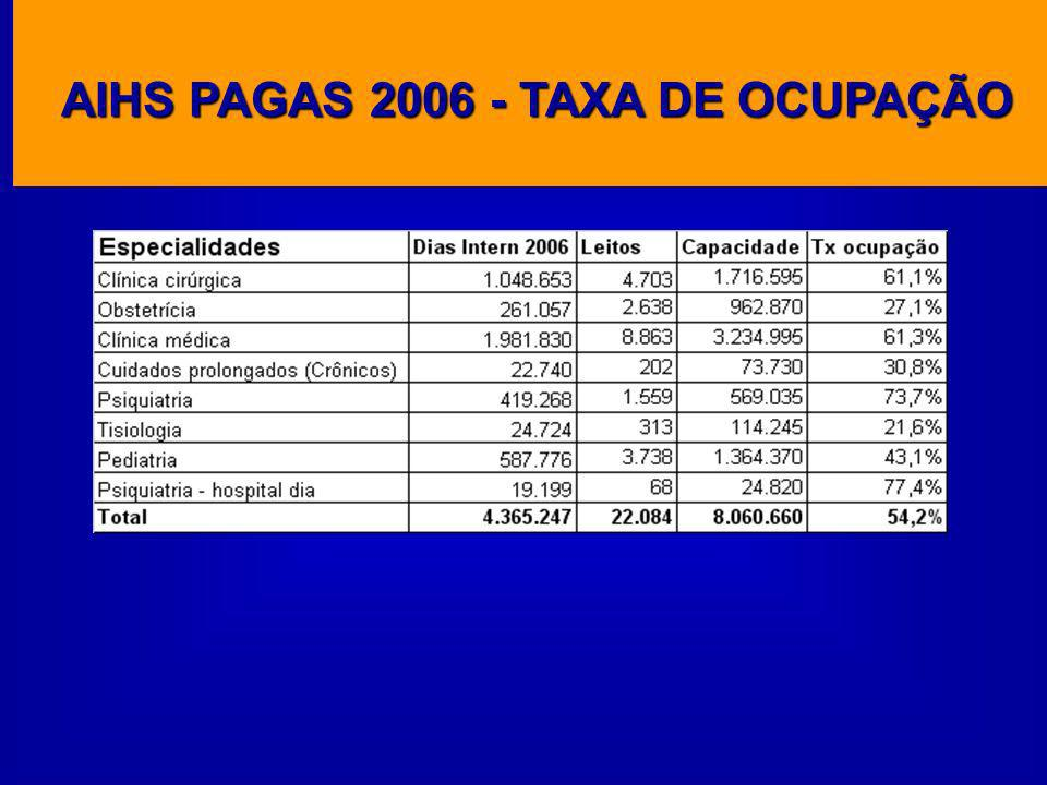 AIHS PAGAS 2006 - TAXA DE OCUPAÇÃO