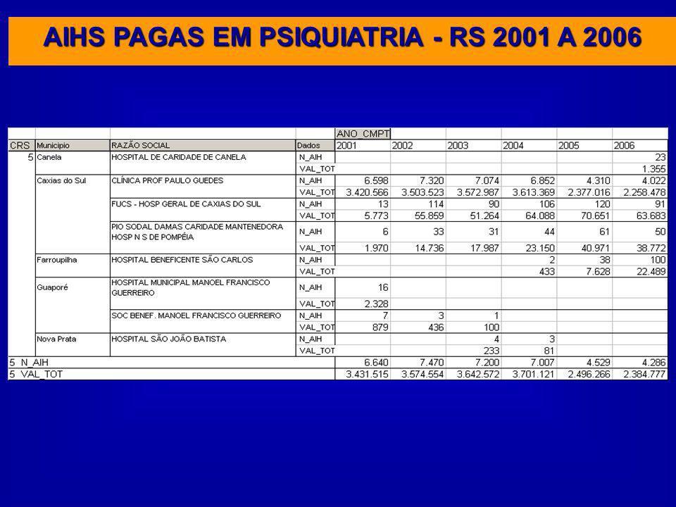AIHS PAGAS EM PSIQUIATRIA - RS 2001 A 2006