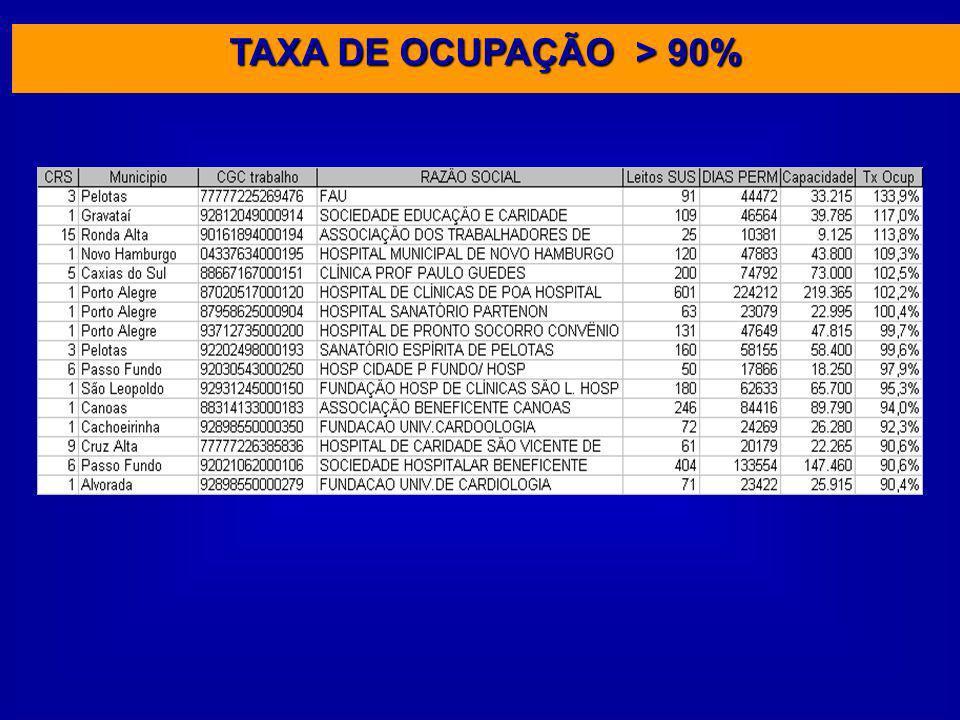 TAXA DE OCUPAÇÃO > 90%