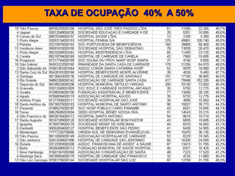 TAXA DE OCUPAÇÃO 40% A 50%