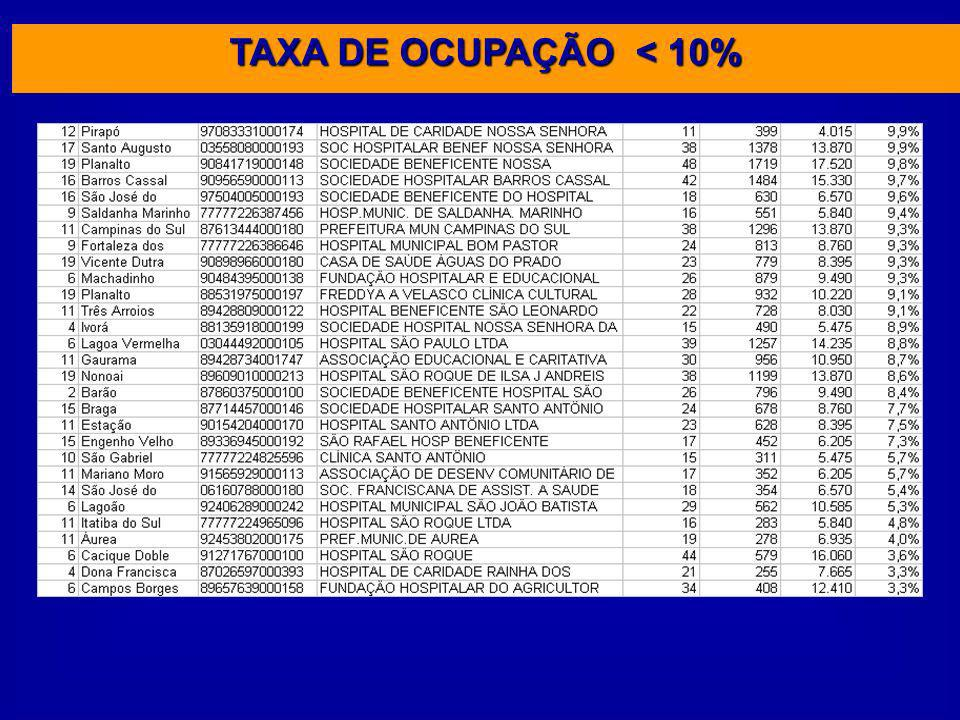 TAXA DE OCUPAÇÃO < 10%