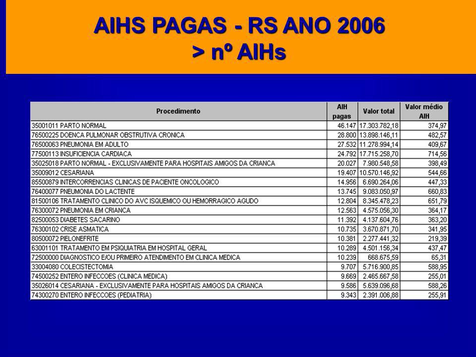 AIHS PAGAS - RS ANO 2006 > nº AIHs