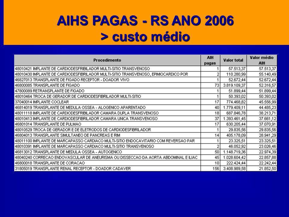 AIHS PAGAS - RS ANO 2006 > custo médio