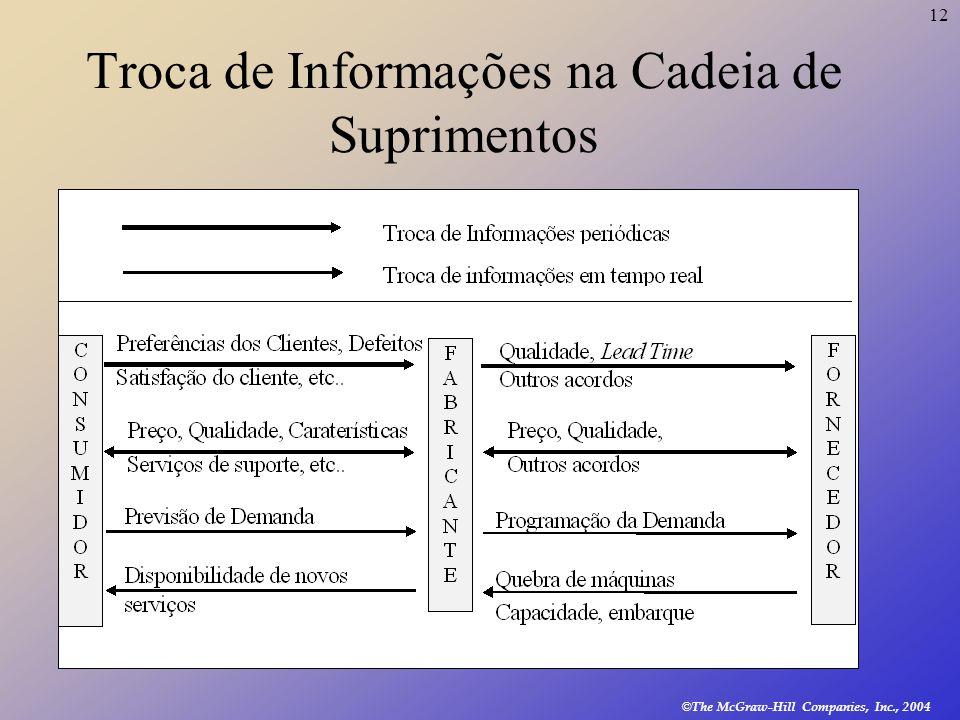 Troca de Informações na Cadeia de Suprimentos