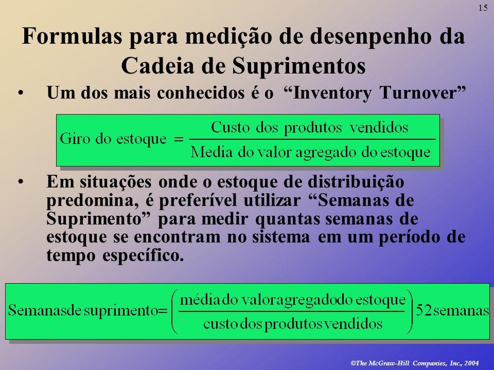 Formulas para medição de desenpenho da Cadeia de Suprimentos
