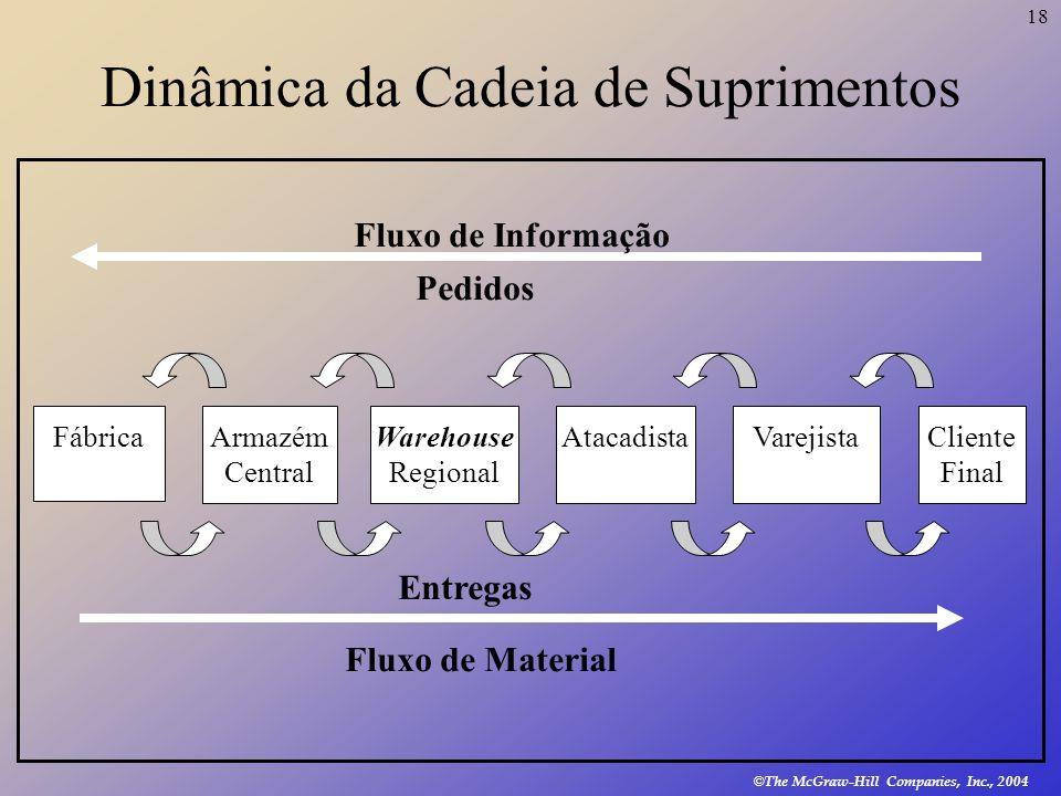 Dinâmica da Cadeia de Suprimentos