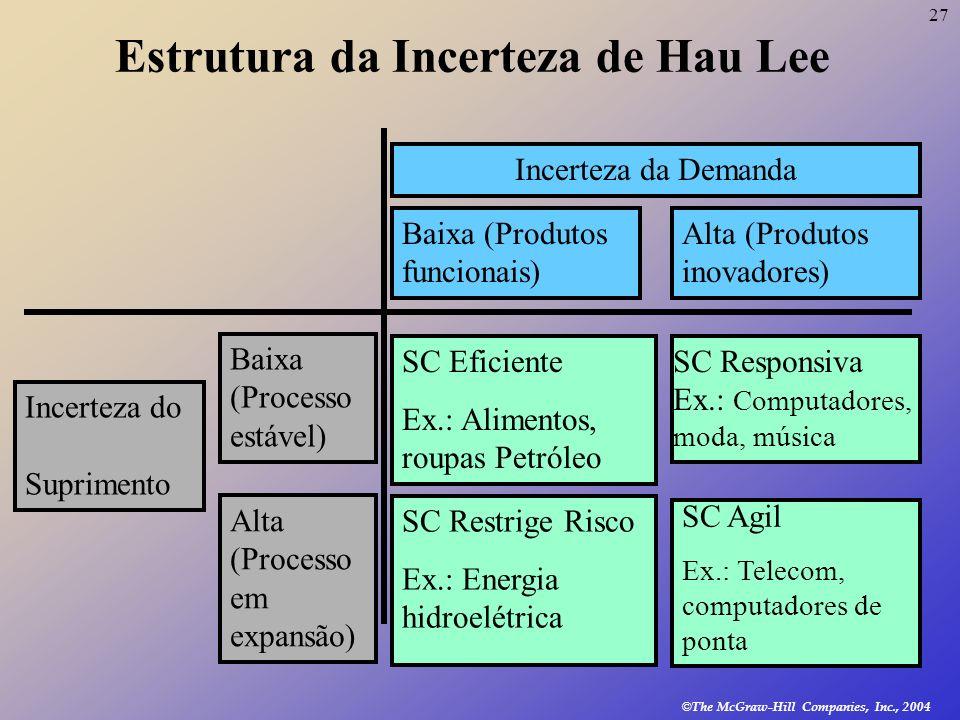 Estrutura da Incerteza de Hau Lee